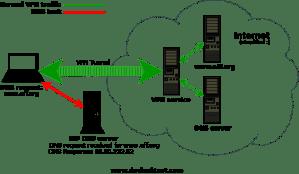 تغییر IP برای ناشناسی کافی نیست!