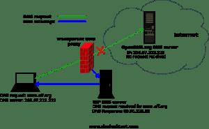 DNS شفاف و به خطر افتادن ناشناسی