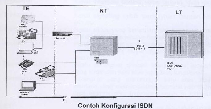 ISDN-PRA