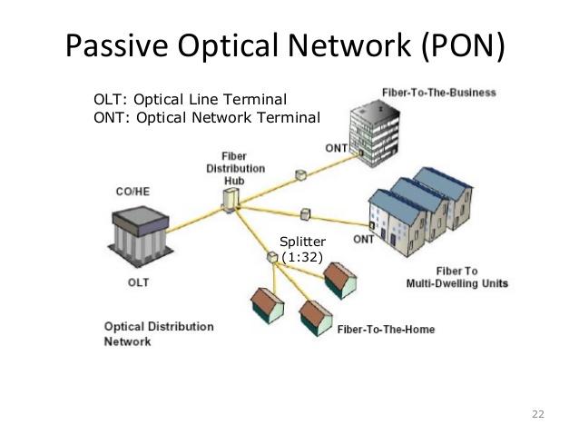 Passive Optical Network (PON)