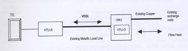 Perangkat VDSL