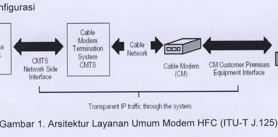 Pengertian Modem Hybrid Fiber Coax
