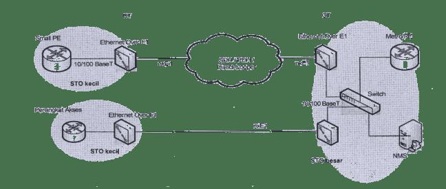 Konfigurasi Ethernet dan TDM Based Media Converter