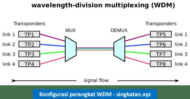Pengertian Wavelength Multiplexing