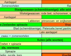 Handboek Groenten Kweken, Jaarkalender, ...