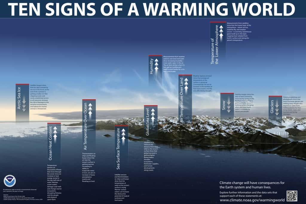 Eentje uit de Oude Doos: Klimaatzombies
