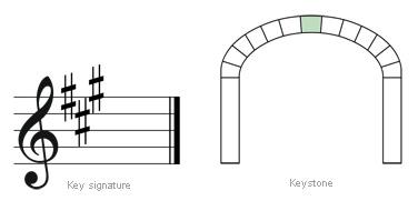 keysignature-keystone