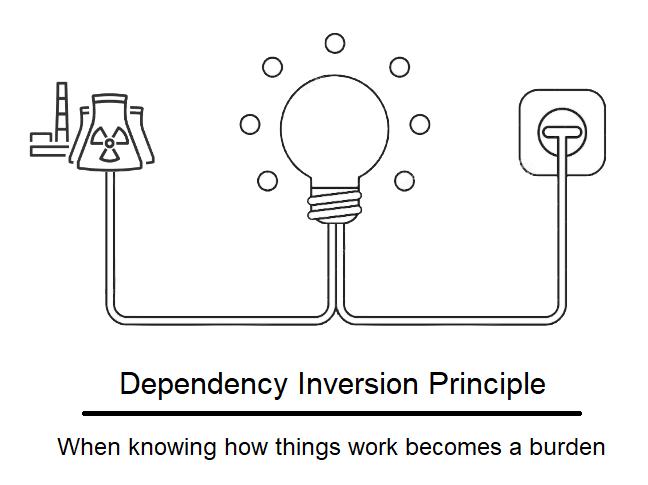 SOLID Design: The Dependency Inversion Principle (DIP