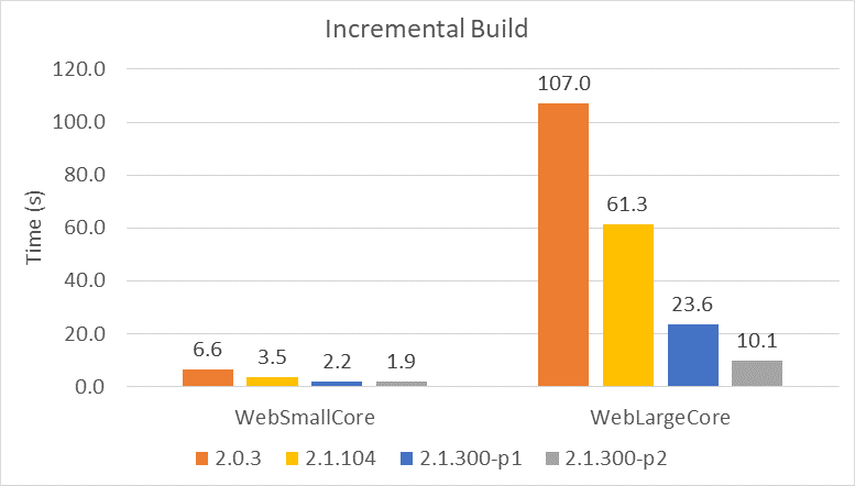 incremental-build-core-2-1