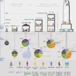 スタートアップの資金調達をまとめたインフォグラフィック