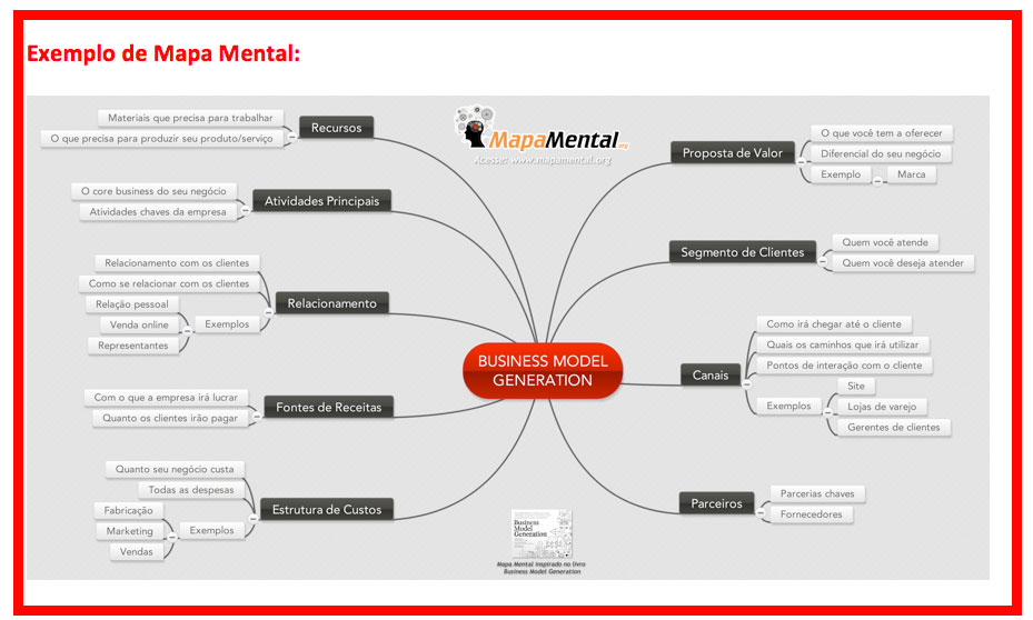 Mapa Mental - Canvas