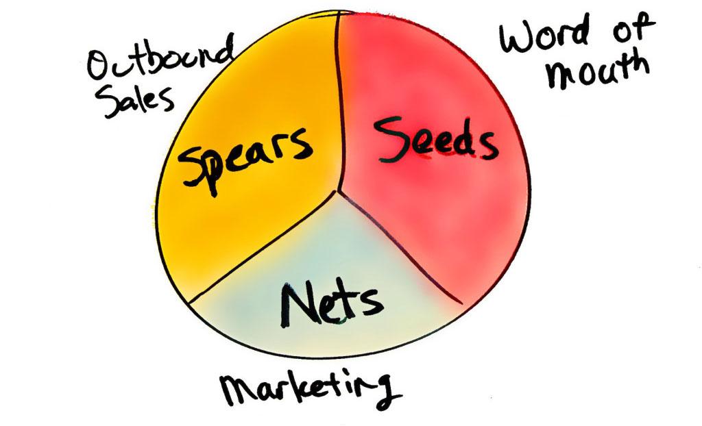 Seeds-Nets-Spears