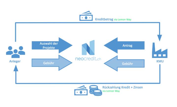 'Wie funktioniert Crowdlending'-Grafik