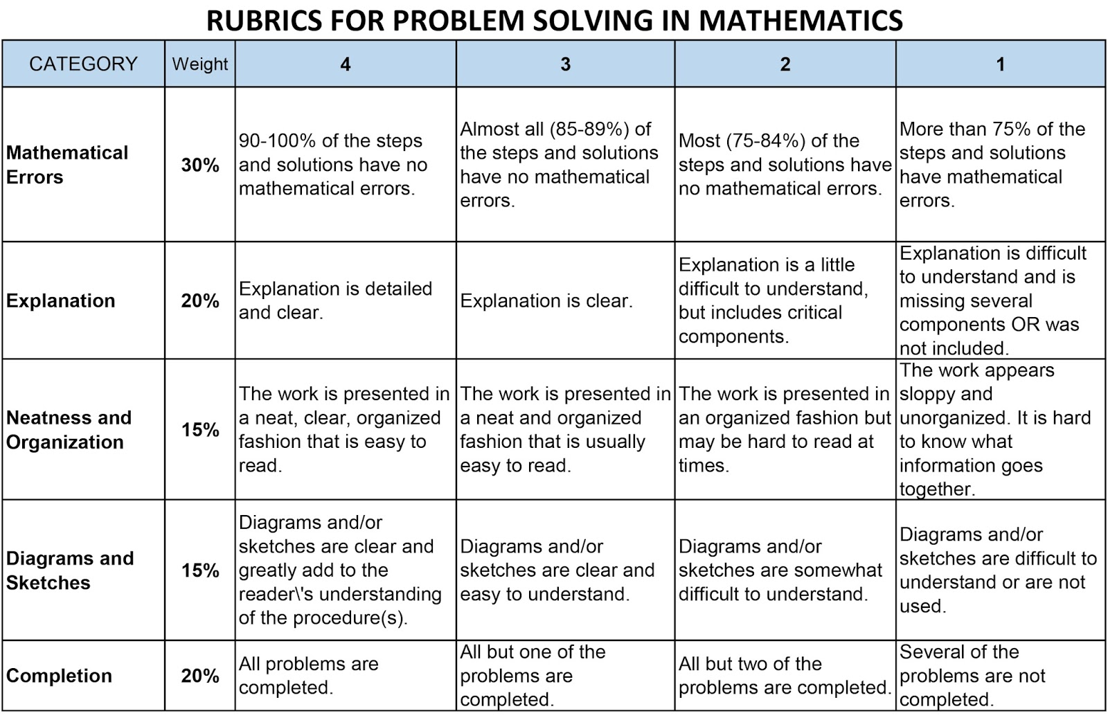 Rubrics for math neo blog for History rubric template