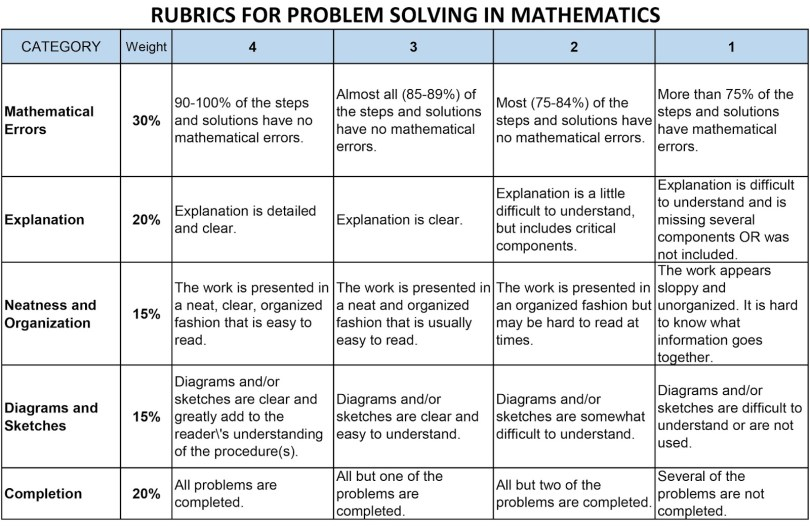Rubrics for problem solving in mathematics