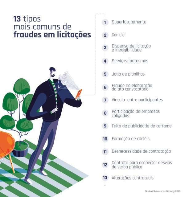 Treze Tipos Comuns De Fraudes Em Licitacoes 962x1024