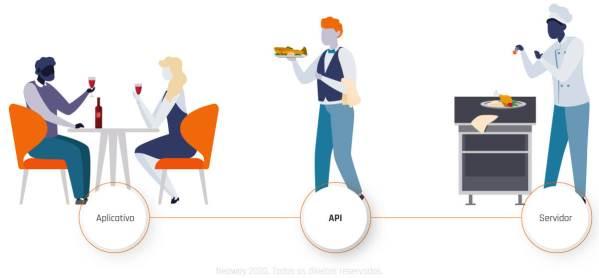 Imagem02 O Que E API