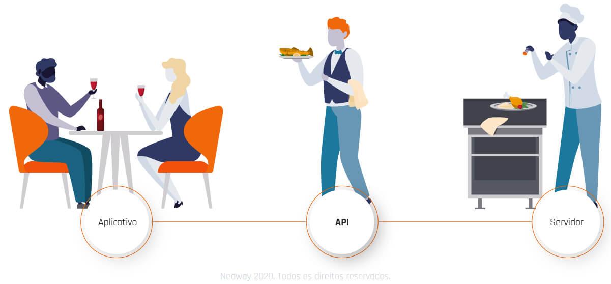 o que e API