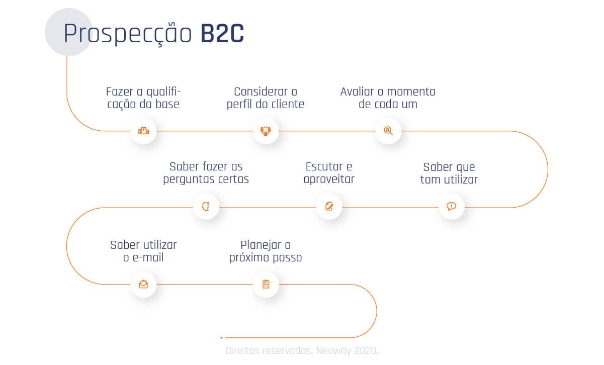 Imagem03 Como Prospectar Clientes B2C