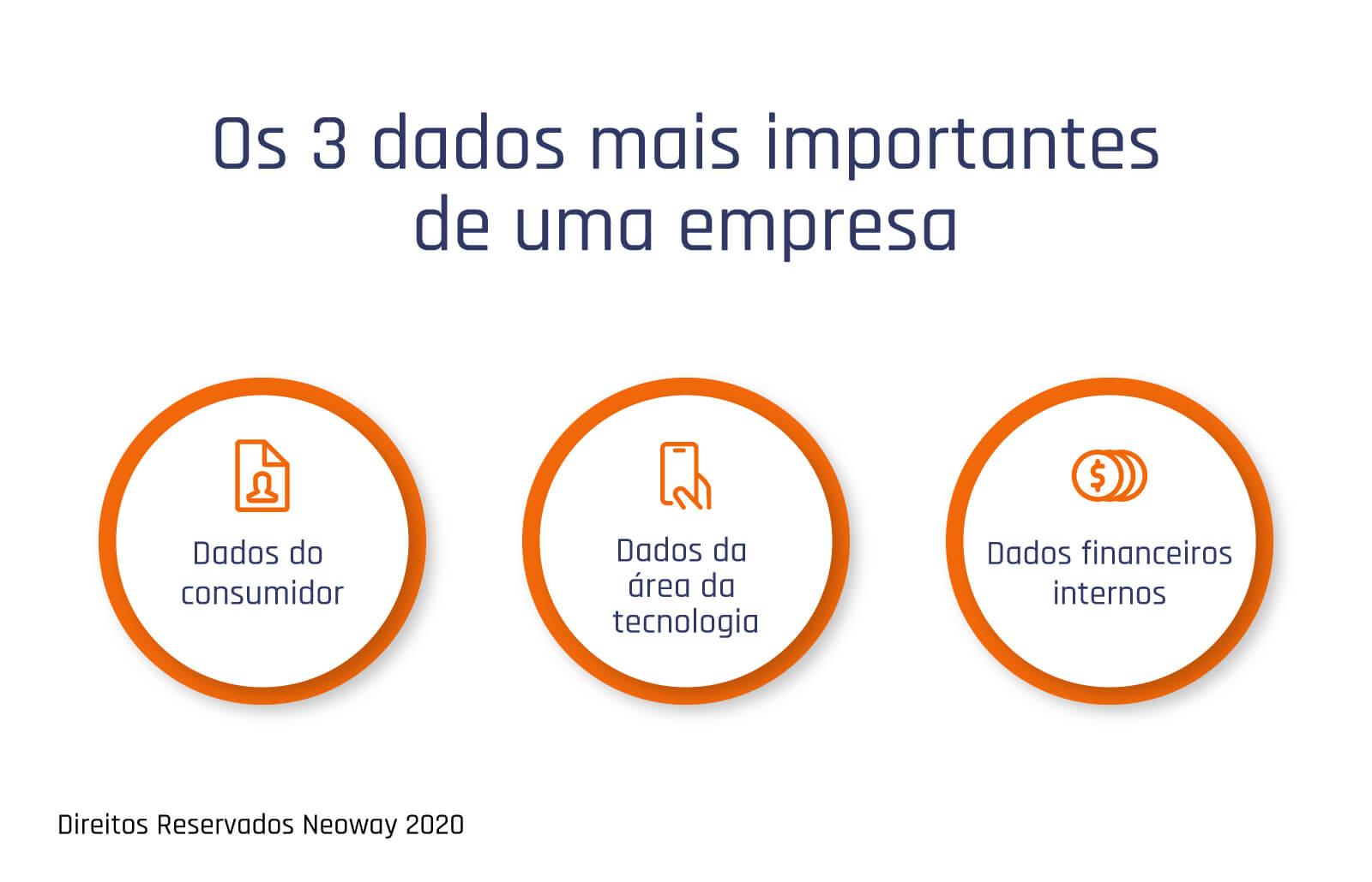 os 3 dados mais importantes de uma empresa