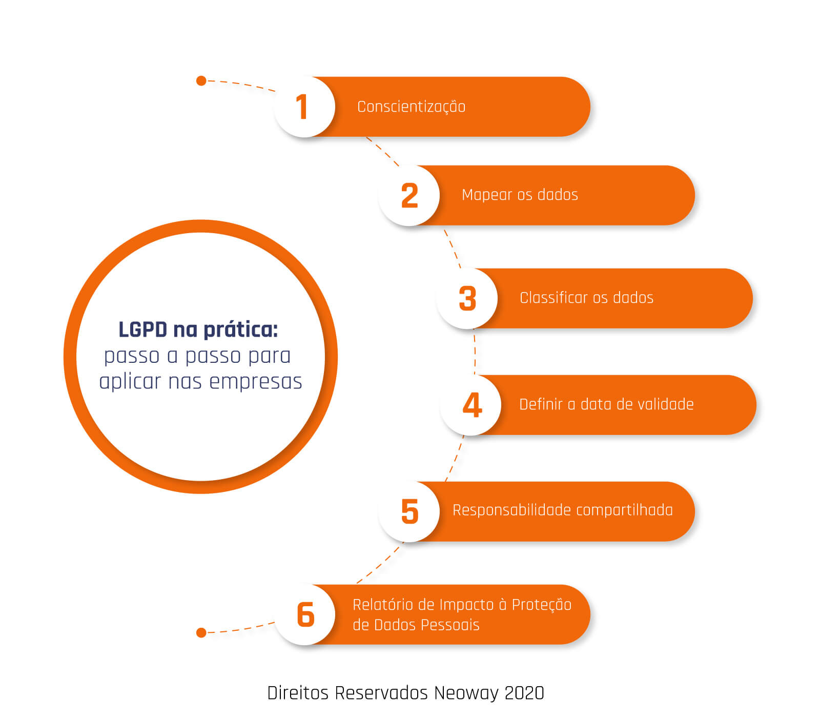 lgpd na pratica passo a passo para aplicar nas empresas