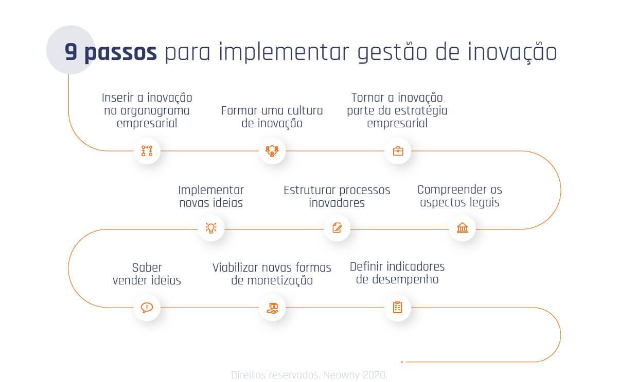 Imagem03 Como Implementar Gestao Da Inovacao Nas Empresas Em 9 Passos