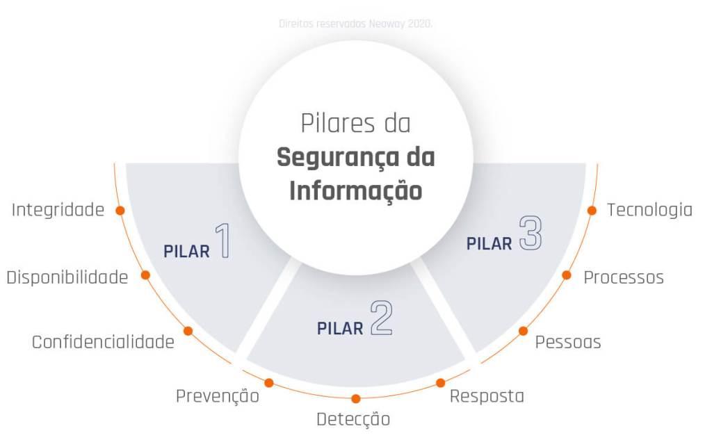 Quais Sao Os Tres Pilares Da Seguranca Da Informacao 1024x633