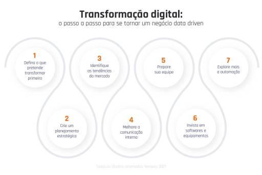 Transformacao Digital Passo A Passo Para Se Tornar Um Negocio Data Driven 1 1024x685
