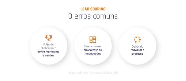 3 Erros Comuns Ao Usar O Lead Scoring 100 Min 1024x448