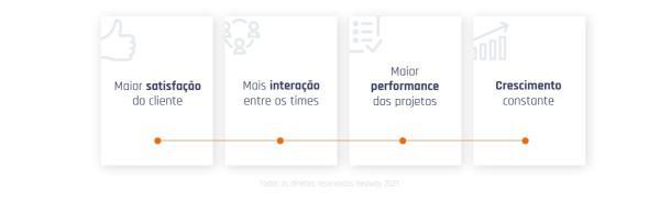 Vantagens De Implementar O Agile Marketing Min 1024x317