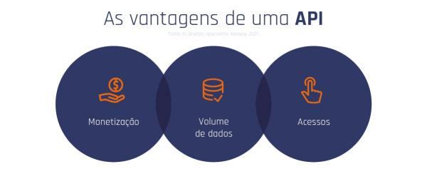 As Vantagens De Uma API 1024x405