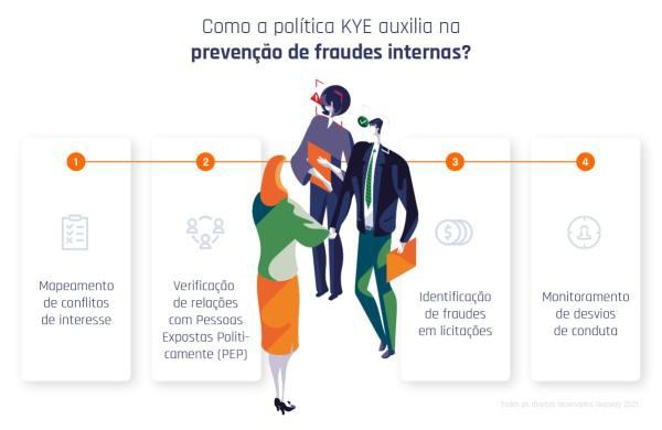 Como A Politica KYE Auxilia Na Prrevencao De Fraudes Internas Min 1024x666