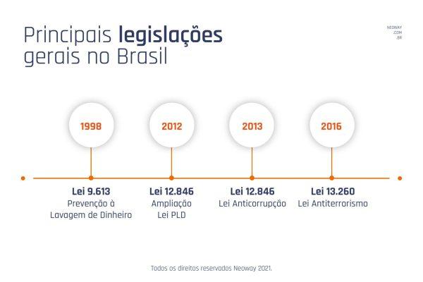 Principais Legislacoes No Brasil 1024x683