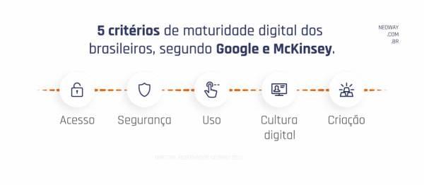 5 Criterios De Maturidade Digital Dos Brasileiros Segundo Google E Nckinsey 1024x448