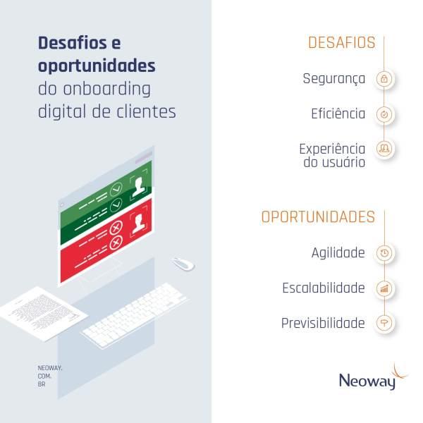 Desafios E Oportunidades Do Onboarding Digital De Clientes Min 1024x1024