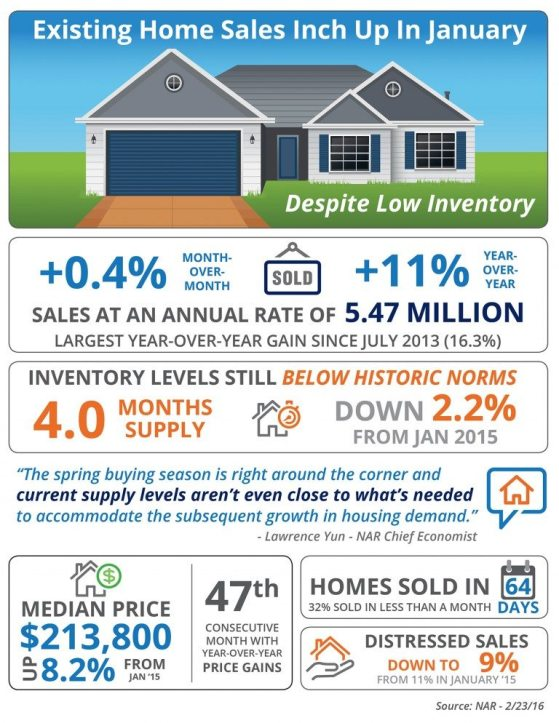 NH Existing homes sales are up