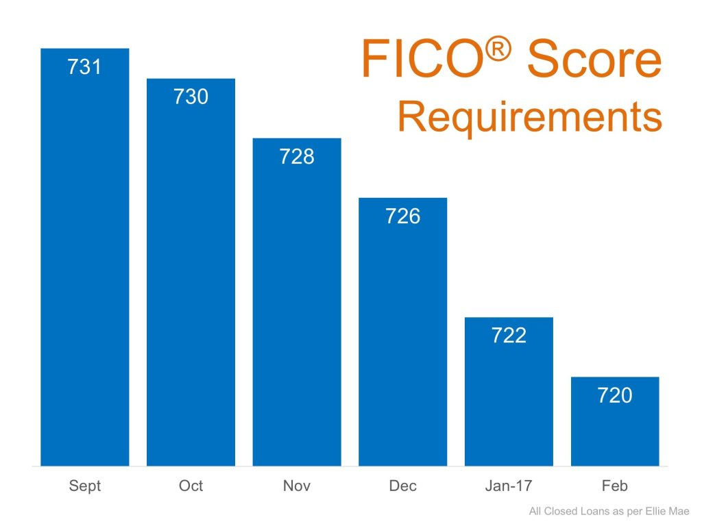 Portsmouth NH FICO score requirements