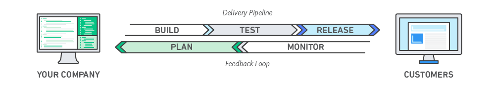 DevOps Feedback Diagram