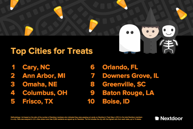 Top Ten U.S. Cities for Treats