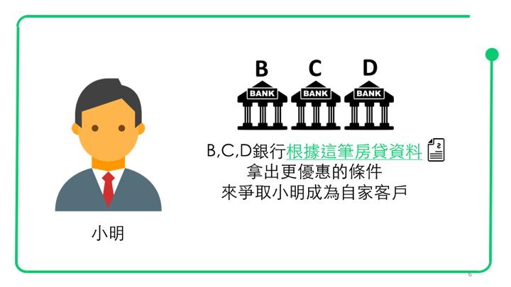 BCD銀行根據這筆房貸資料,拿出更優惠的條件,來爭取小明成為自家客戶