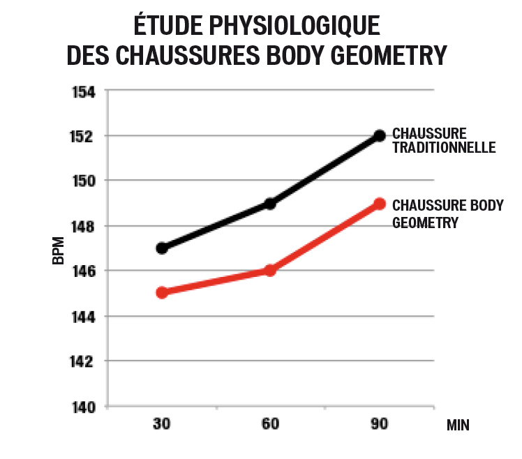 etude-physiologique-bodygeometry-specialized