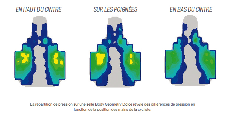 pression-cartographie-selle-position-cycliste-specialized