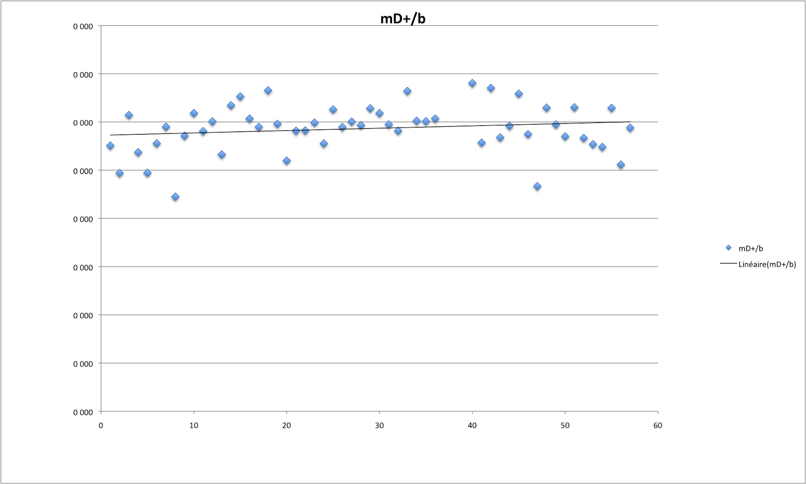 graphic index of efficiency expressed in meter of made uneven by cardiac beat during haute route