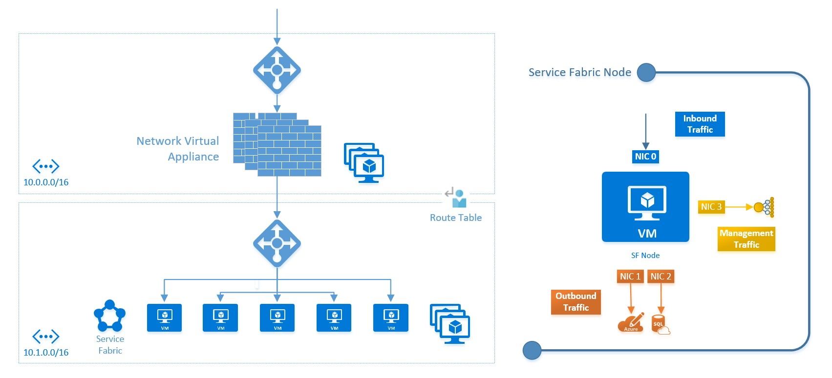 hight resolution of azure subnet