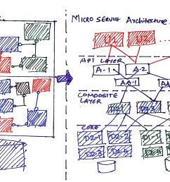 transforming monolithic architecture into microservices architecture  [ 3203 x 1477 Pixel ]