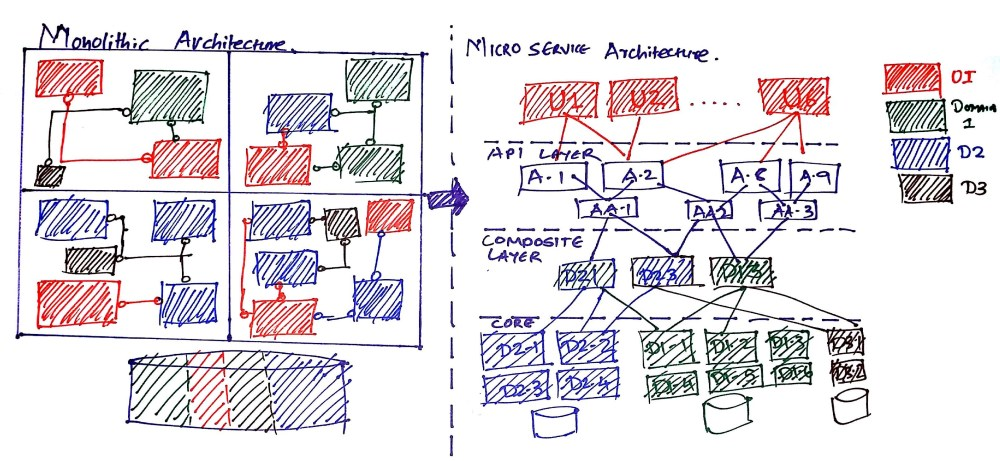 medium resolution of transforming monolithic architecture into microservices architecture