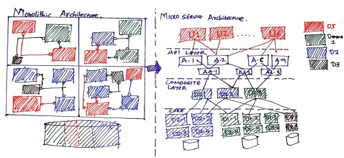 small resolution of transforming monolithic architecture into microservices architecture