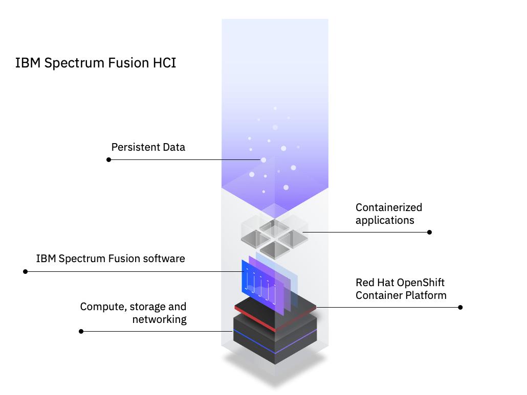 IBM Spectrum Fusion HCI Infographic