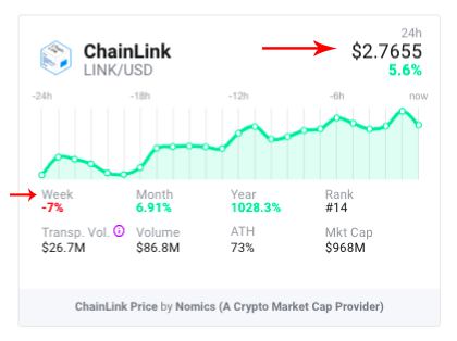 ChainLink (LINK) prices