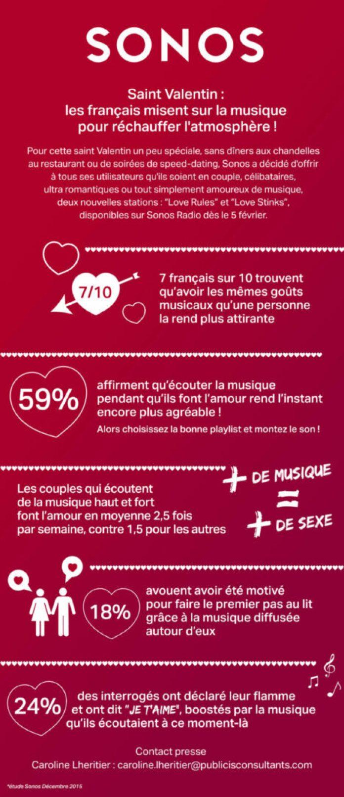 sonos-saint-vantentin-scaled Info presse Sonos : Saint Valentin : les français misent sur la musique pour réchauffer l'atmosphère !